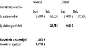 Unterschied DeutschlandNiederlande im Falle Berufsunfähigkeit 29-01-2014